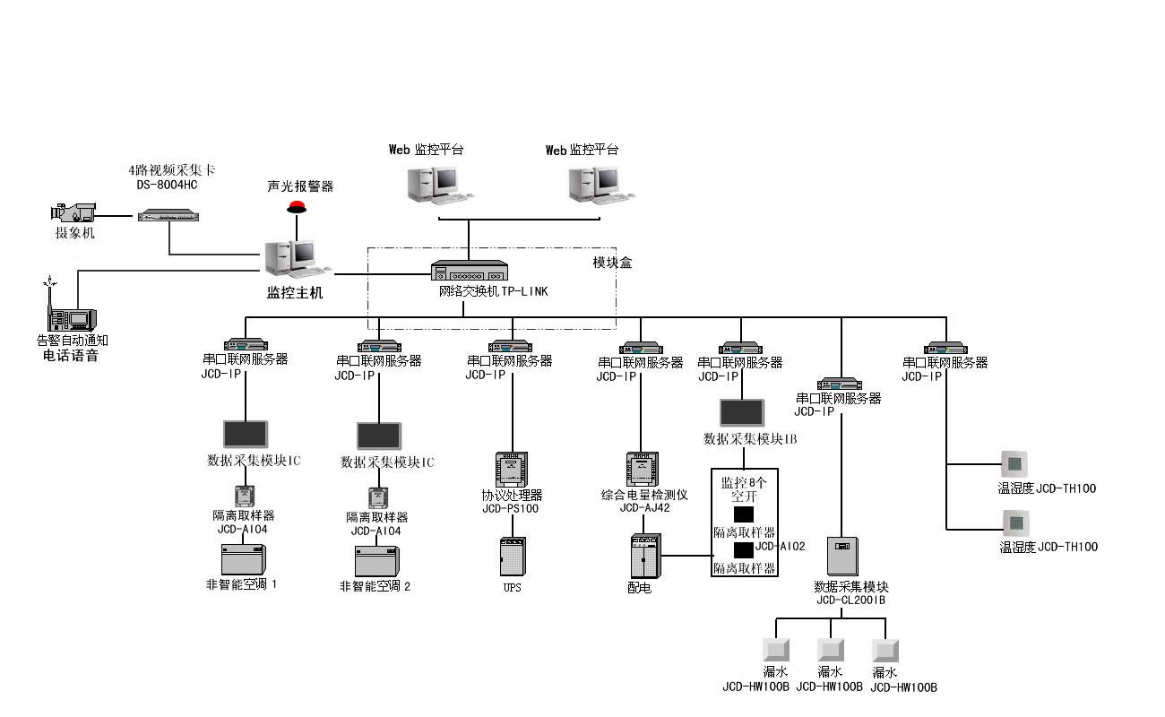 2,空调监控   实时监视精密空调的工作状态与参数.