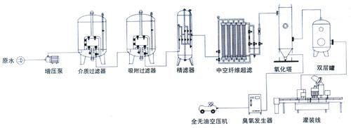 白酒生产工艺流程图;;