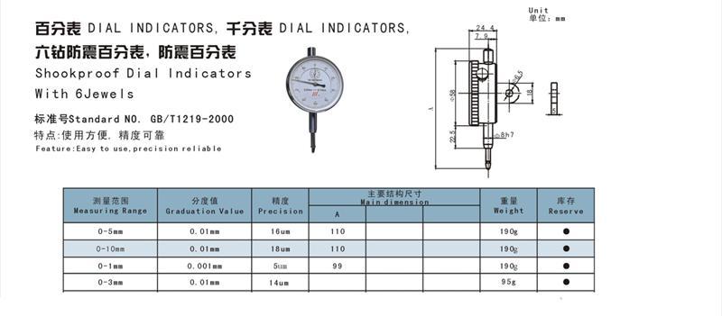 html  百分表的使用方法:  http://blog.china.alibaba.