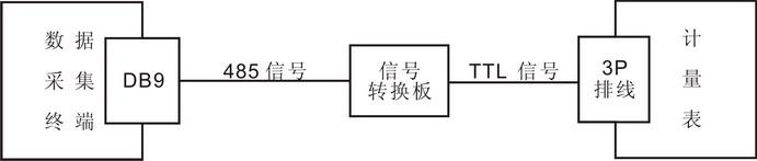 信息类型:供应; ttl信号转485信号数据转换连接线 ttl信号转485信号数