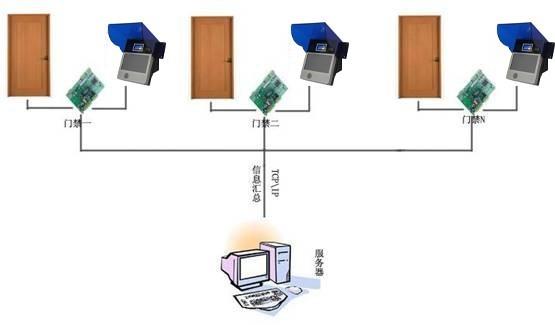 虹膜识别考勤系统产品图片高清大图