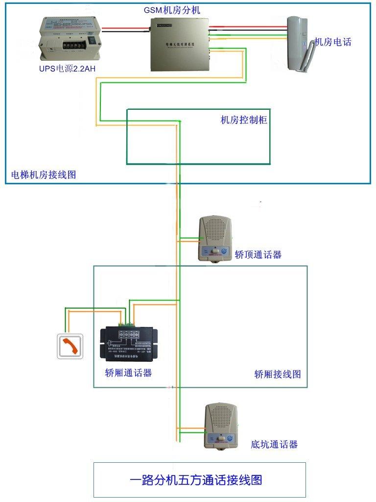 电梯无线五方通话-电梯五方对讲系统-深圳智物通科技 深圳市智物通科技有限公司现有主打产品全国领先的数字无线电梯对讲、FM调频无线双工电梯对讲、GSM电梯无线无线对讲、车载电子智能识别设备,并根据客户的需要提供不同系列的产品。 数字传输、精确控制、液晶显示,全国领先的数字电梯无线对讲厂家 深圳市智物通科技有限公司,位于美丽海滨城市广东深圳,是一家多年钻研物联网终端、智能控制设备研发,设计的生产厂家。基于全面透彻的感知、宽带泛在的互联以及智能融合的应用,提供智慧城市、智慧出行提供可靠的解决方案,致力于打造出全